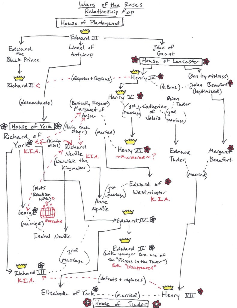 A disgustingly complicated chart of all the major relationships of all the major players in the Wars of the Roses