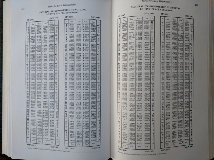 A big fat table of trigonometric functions to five places.